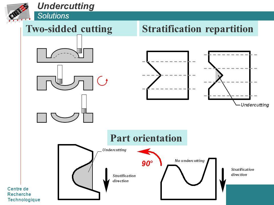Centre de Recherche Technologique Undercutting Solutions Two-sidded cuttingStratification repartition Part orientation