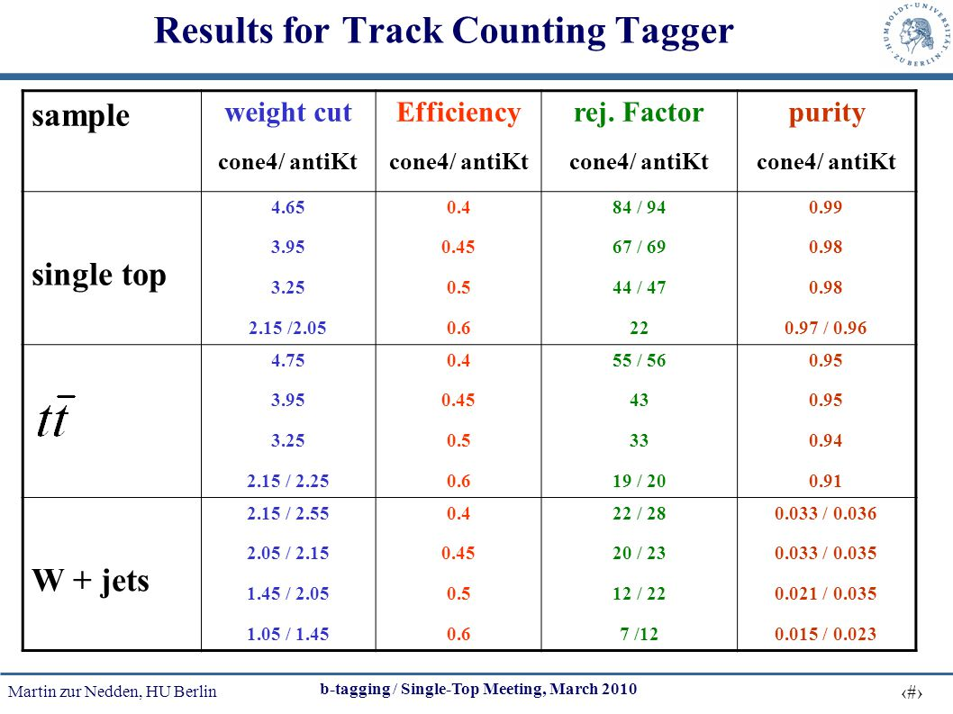 Martin zur Nedden, HU Berlin 9 b-tagging / Single-Top Meeting, March 2010 Results for Track Counting Tagger sample weight cut cone4/ antiKt Efficiency cone4/ antiKt rej.