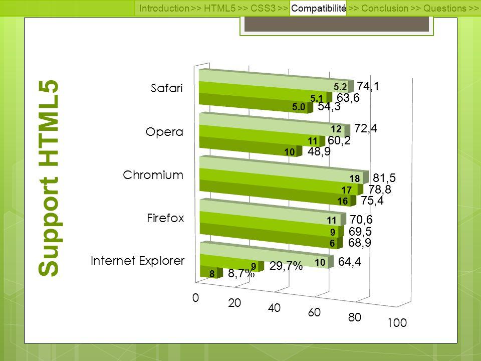 Introduction >> HTML5 >> CSS3 >> Compatibilité >> Conclusion >> Questions >> Documentation Support HTML5