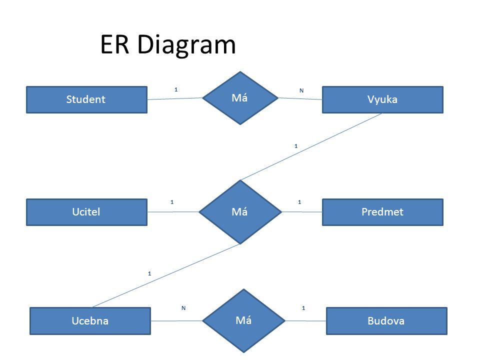 StudentVyuka Ucebna UcitelPredmet Má 1 N 1 11 1 ER Diagram Budova Má 1N