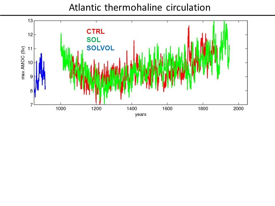 Atlantic thermohaline circulation CTRL SOL SOLVOL