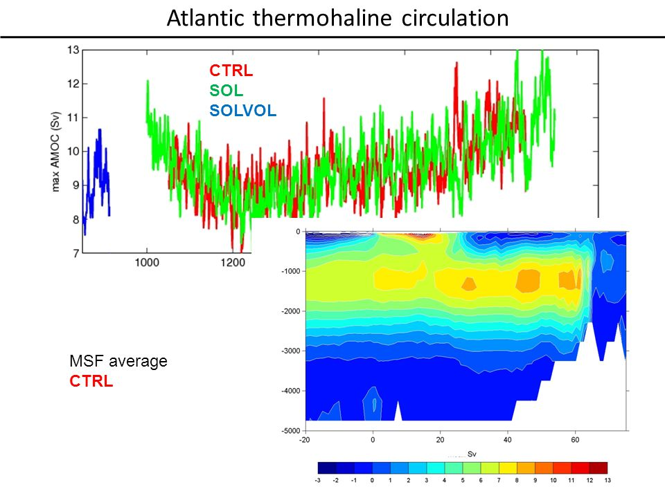 Atlantic thermohaline circulation MSF average CTRL SOL SOLVOL