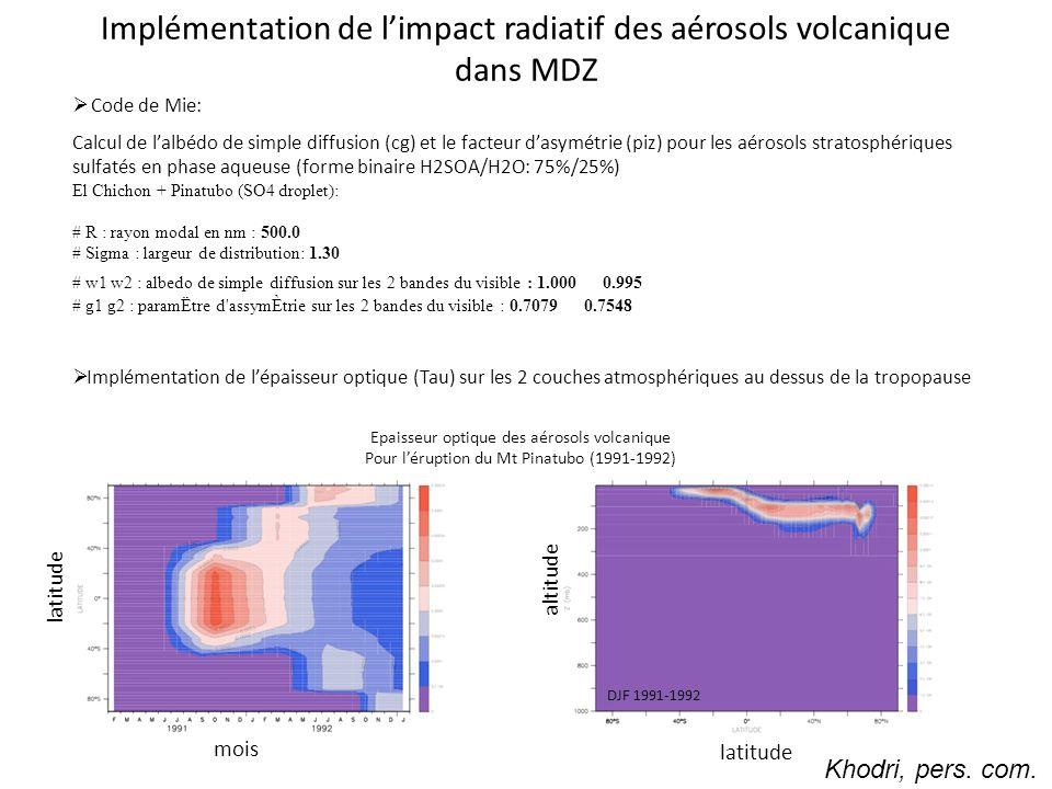 Implémentation de l'impact radiatif des aérosols volcanique dans MDZ  Code de Mie: Calcul de l'albédo de simple diffusion (cg) et le facteur d'asymétrie (piz) pour les aérosols stratosphériques sulfatés en phase aqueuse (forme binaire H2SOA/H2O: 75%/25%) El Chichon + Pinatubo (SO4 droplet): # R : rayon modal en nm : 500.0 # Sigma : largeur de distribution: 1.30 # w1 w2 : albedo de simple diffusion sur les 2 bandes du visible : 1.000 0.995 # g1 g2 : paramËtre d assymÈtrie sur les 2 bandes du visible : 0.7079 0.7548  Implémentation de l'épaisseur optique (Tau) sur les 2 couches atmosphériques au dessus de la tropopause Epaisseur optique des aérosols volcanique Pour l'éruption du Mt Pinatubo (1991-1992) mois latitude altitude DJF 1991-1992 Khodri, pers.