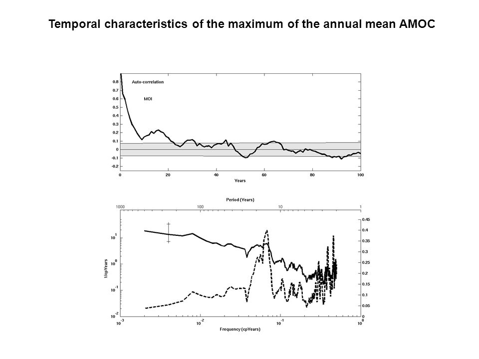 Temporal characteristics of the maximum of the annual mean AMOC