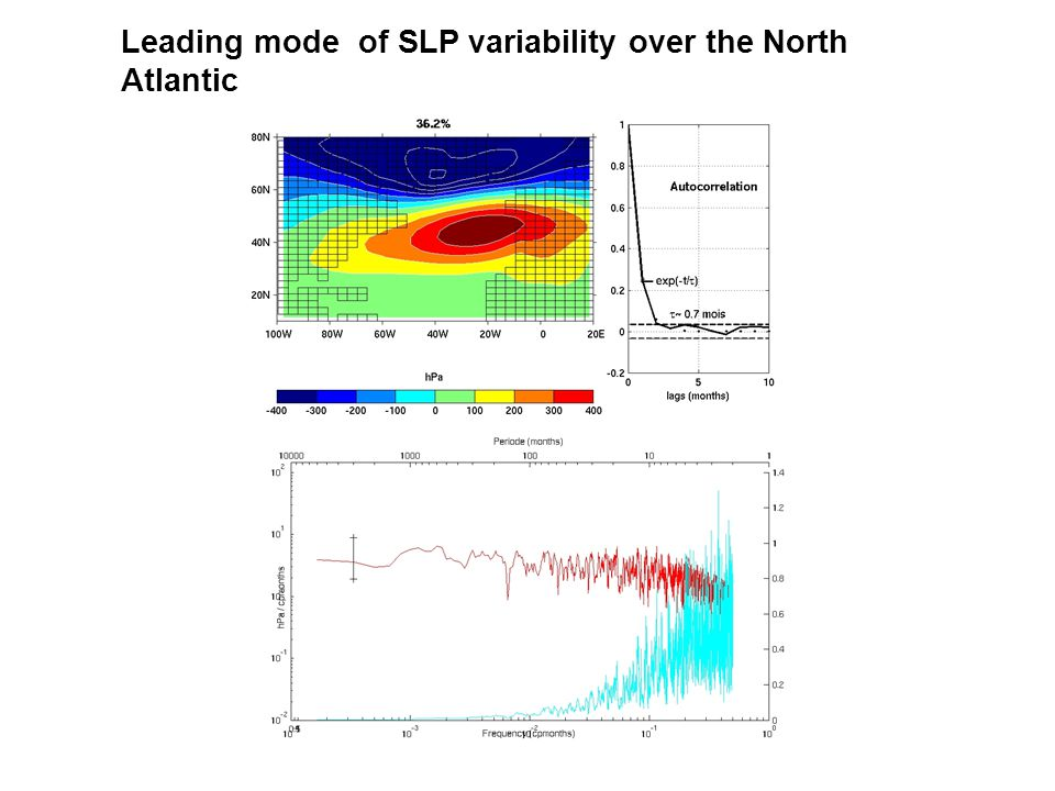 Leading mode of SLP variability over the North Atlantic