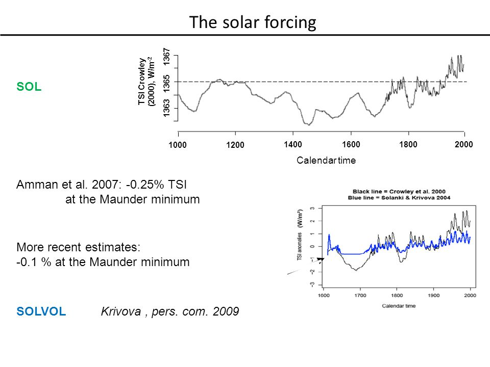 TSI Crowley (2000), W/m -2 (a) The solar forcing Calendar time SOL SOLVOLKrivova, pers.