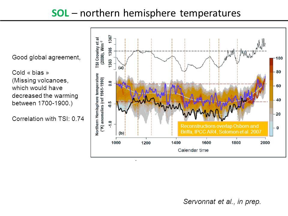 Northern Hemisphere surface temperature anomalies (°C ref 1750-1850) Preind.