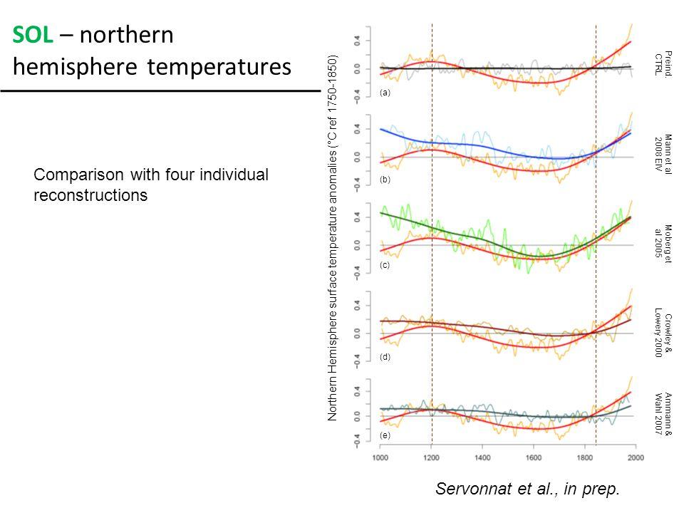SOL – regression of temperature on TSI 1000-1800 annual mean Max sensitivity with 15 yrs lag: 0.109°C/W.m -2 sensitivity over sea ice > over land > over ocean Servonnat et al., in prep.