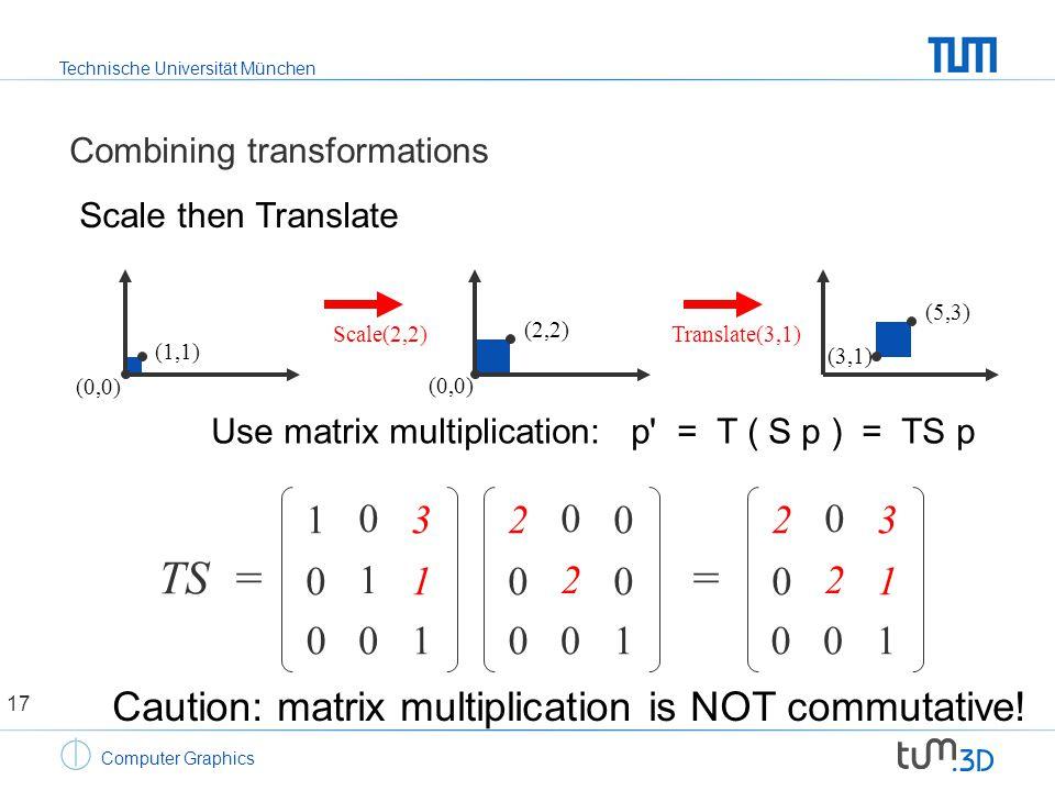 Technische Universität München Computer Graphics Combining transformations (0,0) (1,1) (2,2) (0,0) (5,3) (3,1) Scale(2,2)Translate(3,1) TS = 2020 0202 0000 1010 0101 3131 2020 0202 3131 = Scale then Translate Use matrix multiplication: p = T ( S p ) = TS p Caution: matrix multiplication is NOT commutative.