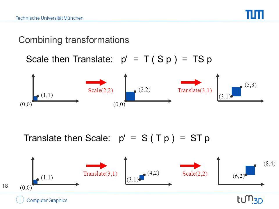 Technische Universität München Computer Graphics Combining transformations Scale then Translate: p = T ( S p ) = TS p Translate then Scale: p = S ( T p ) = ST p (0,0) (1,1) (4,2) (3,1) (8,4) (6,2) (0,0) (1,1) (2,2) (0,0) (5,3) (3,1) Scale(2,2)Translate(3,1) Scale(2,2) 18