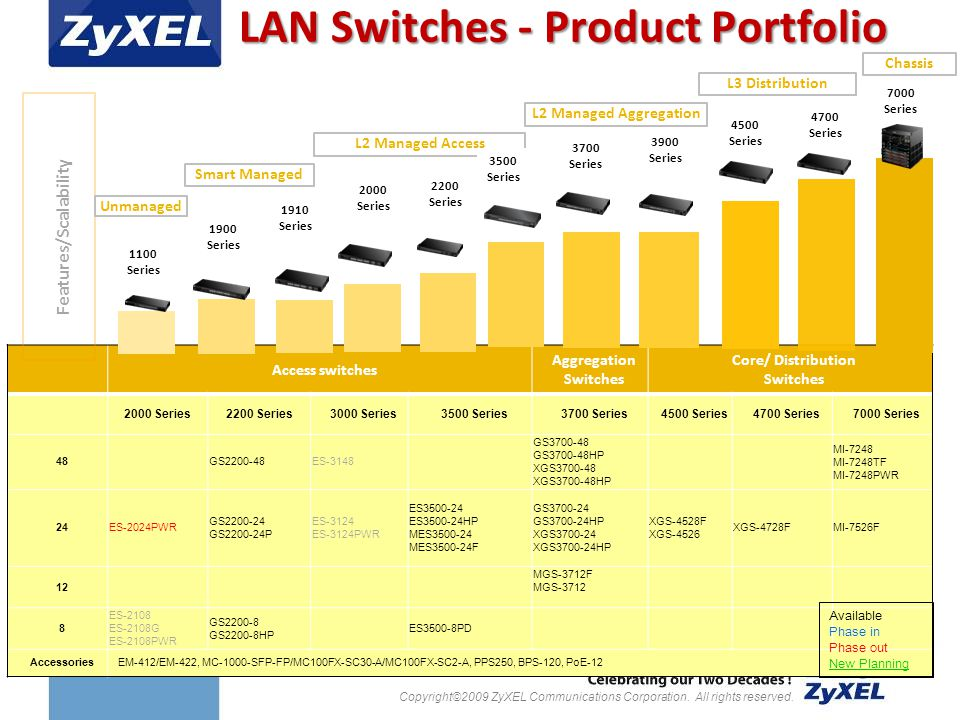 Copyright©2009 ZyXEL Communications Corporation. All rights reserved. LAN Switches - Product Portfolio Access switches Aggregation Switches Core/ Dist