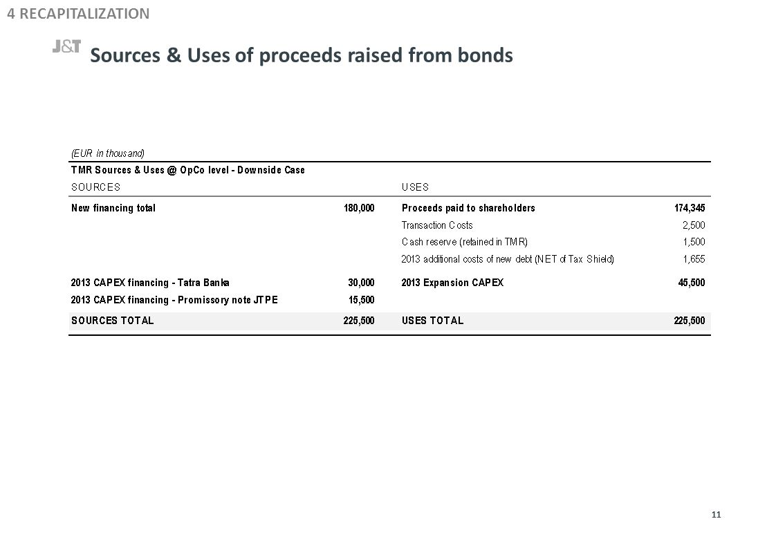Sources & Uses of proceeds raised from bonds 11 4 RECAPITALIZATION