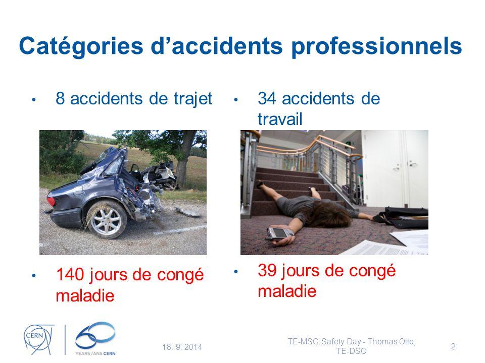 Catégories d'accidents professionnels 8 accidents de trajet 140 jours de congé maladie 34 accidents de travail 39 jours de congé maladie 18.