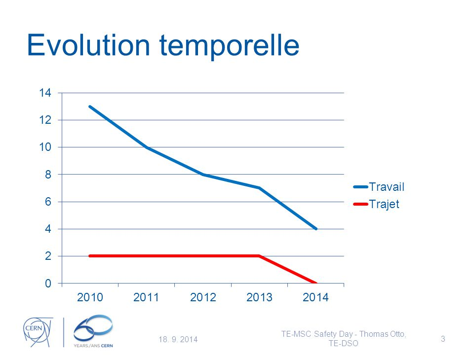 Evolution temporelle 18. 9. 2014 TE-MSC Safety Day - Thomas Otto, TE-DSO 3