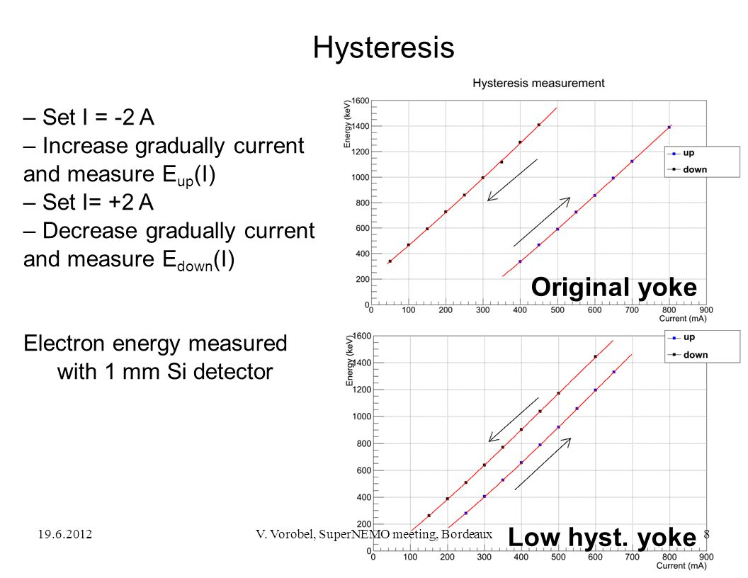 Hysteresis – Set I = -2 A – Increase gradually current and measure E up (I) – Set I= +2 A – Decrease gradually current and measure E down (I) Electron