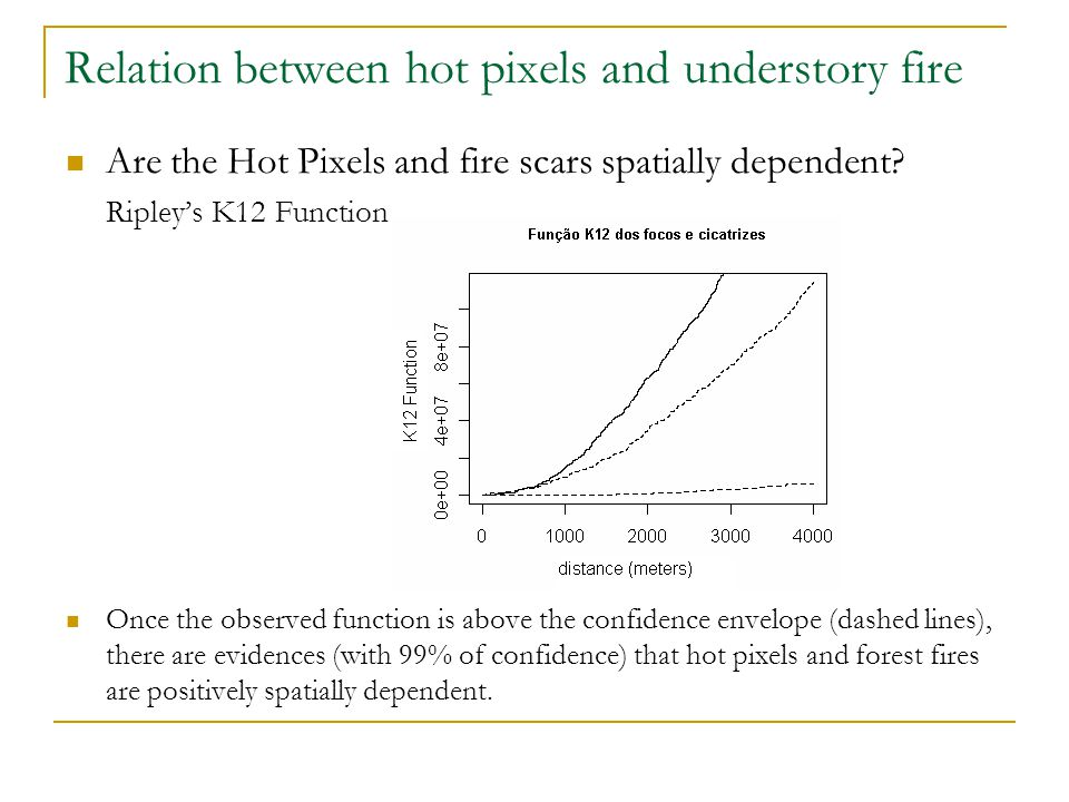 Relation between hot pixels and understory fire Are the Hot Pixels and fire scars spatially dependent? Ripley's K12 Function Once the observed functio