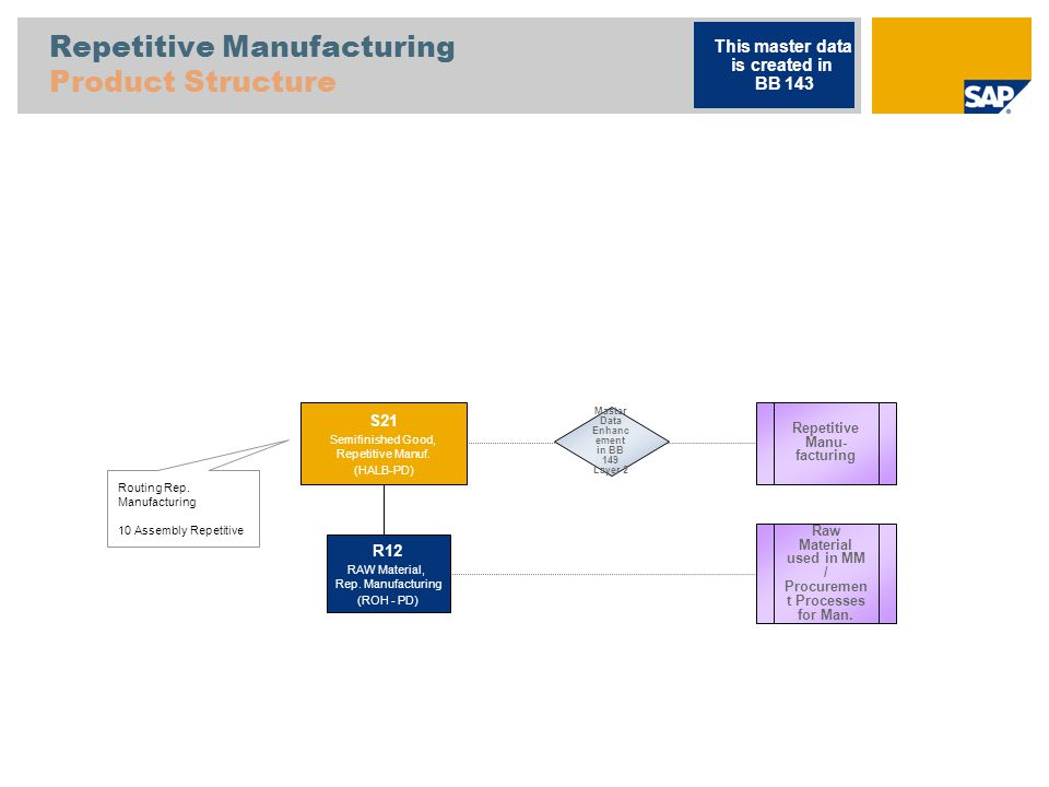 Repetitive Manufacturing Product Structure Routing Rep.