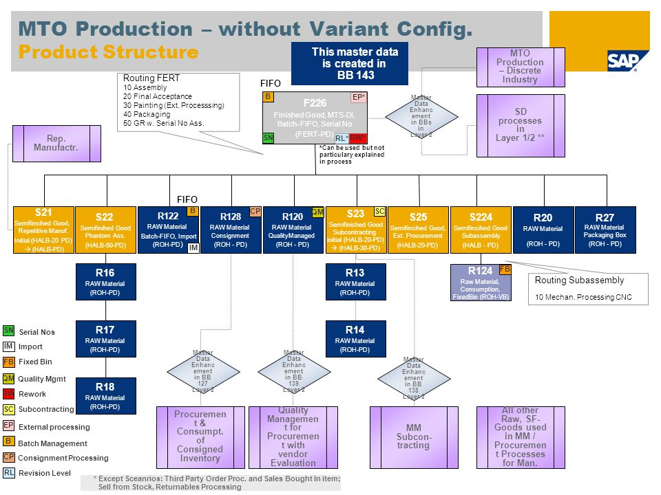 MTO Production – without Variant Config.
