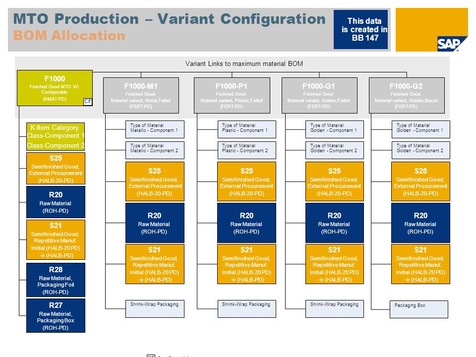 MTO Production – Variant Configuration BOM Allocation This data is created in BB 147 Variant Links to maximum material BOM F1000-G2 Finished Good Material variant, Golden,Boxed (FERT-PD) Type of Material Metallic - Component 1 Type of Material Metallic - Component 2 Shrink-Wrap Packaging S25 Semifinished Good, External Procurement (HALB-20-PD) R20 Raw Material (ROH-PD) S21 Semifinsihed Good, Repetitive Manuf.