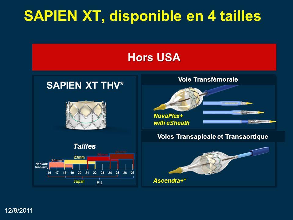 20mm* SAPIEN XT, disponible en 4 tailles SAPIEN XT THV* Hors USA Voies Transapicale et Transaortique Voie Transfémorale NovaFlex+ with eSheath Ascendra+* Annulus Size (mm) 23mm 26mm 29mm* Tailles 12/9/2011 Japan EU