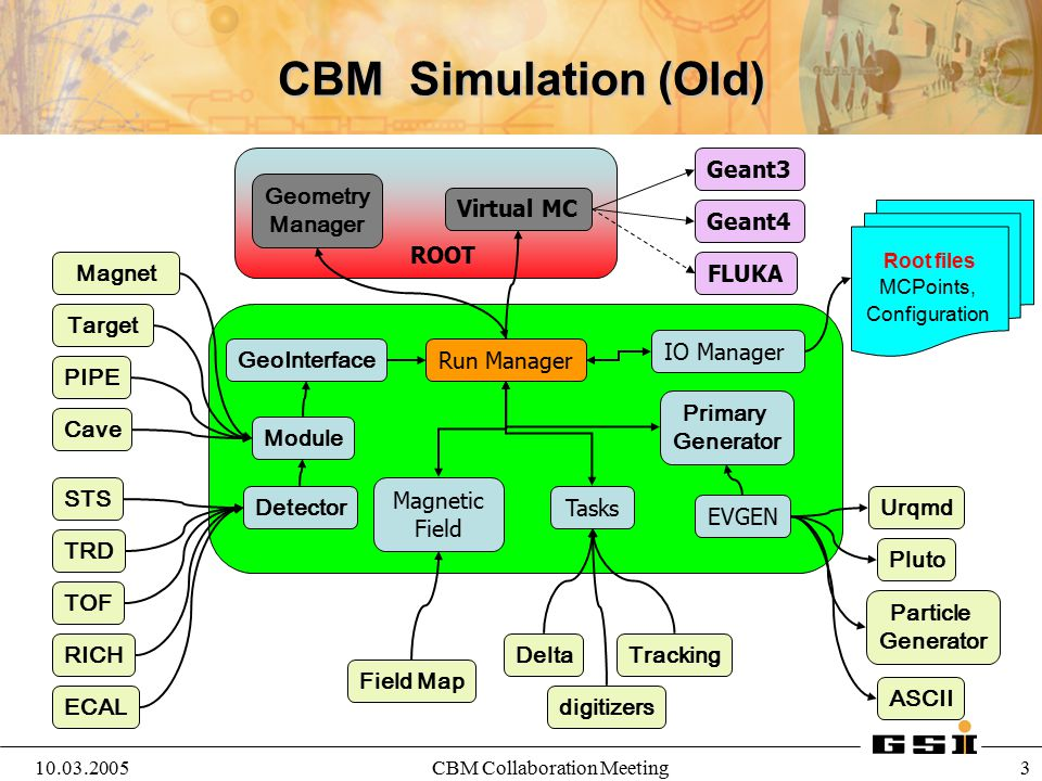 10.03.2005CBM Collaboration Meeting 3 ROOT Run Manager Virtual MC Geant3 Geant4 FLUKA Pluto Particle Generator ASCII PIPE Target STS TRD Cave TOF Magn