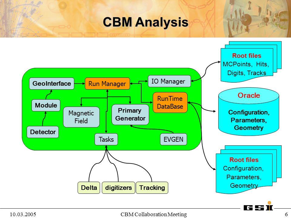 10.03.2005CBM Collaboration Meeting 6 Run Manager EVGEN Primary Generator Magnetic Field Module Detector IO Manager Tasks DeltaTracking CBM Analysis d