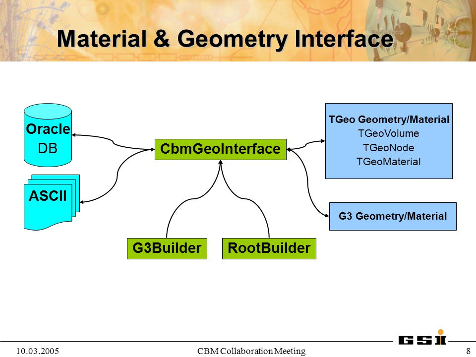 10.03.2005CBM Collaboration Meeting 8 Material & Geometry Interface Oracle DB ASCII CbmGeoInterface TGeo Geometry/Material TGeoVolume TGeoNode TGeoMat