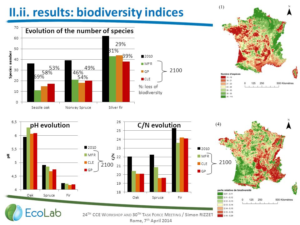 24 TH CCE W ORKSHOP AND 30 TH T ASK F ORCE M EETING / Simon RIZZETTO Rome, 7 th April 2014 16 II.ii. results: biodiversity indices 69% %: loss of biod
