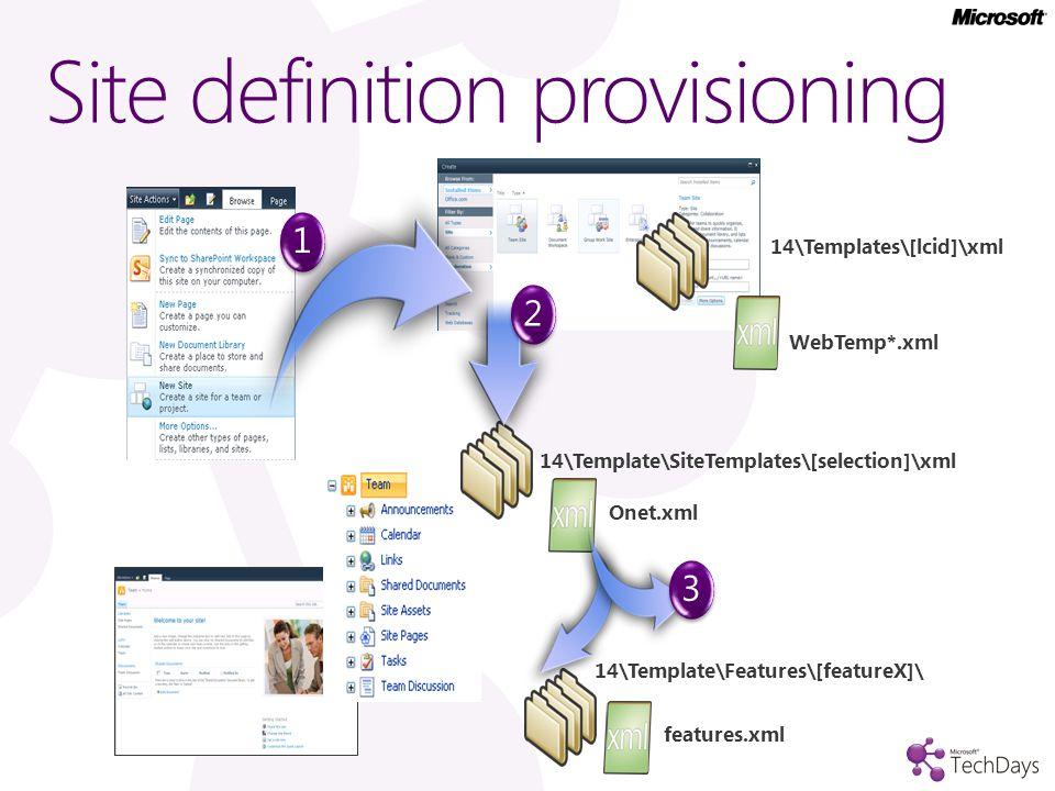 Site definition provisioning 14\Template\SiteTemplates\[selection]\xml Onet.xml 14\Templates\[lcid]\xml 14\Template\Features\[featureX]\ features.xml 1 WebTemp*.xml 23