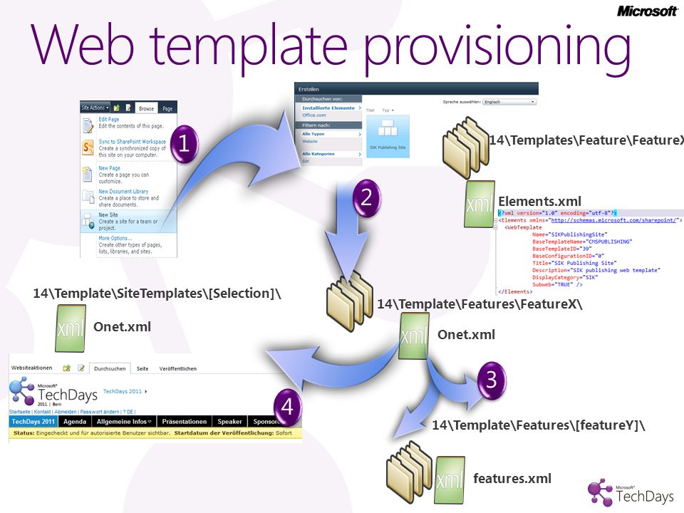 Web template provisioning 14\Template\Features\FeatureX\ Onet.xml 14\Templates\Feature\FeatureX\ 14\Template\Features\[featureY]\ features.xml 12 14\Template\SiteTemplates\[Selection]\ Onet.xml Elements.xml 34
