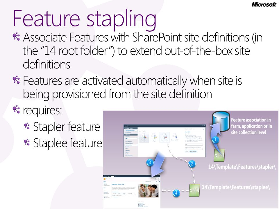 Feature stapling Associate Features with SharePoint site definitions (in the 14 root folder ) to extend out-of-the-box site definitions Features are activated automatically when site is being provisioned from the site definition requires: Stapler feature Staplee feature