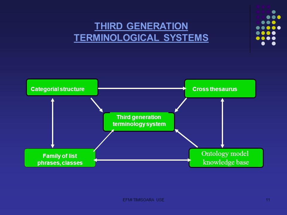 EFMI TIMISOARA USE11 THIRD GENERATION TERMINOLOGICAL SYSTEMS Categorial structureCross thesaurus Ontology model knowledge base Third generation terminology system Family of list phrases, classes