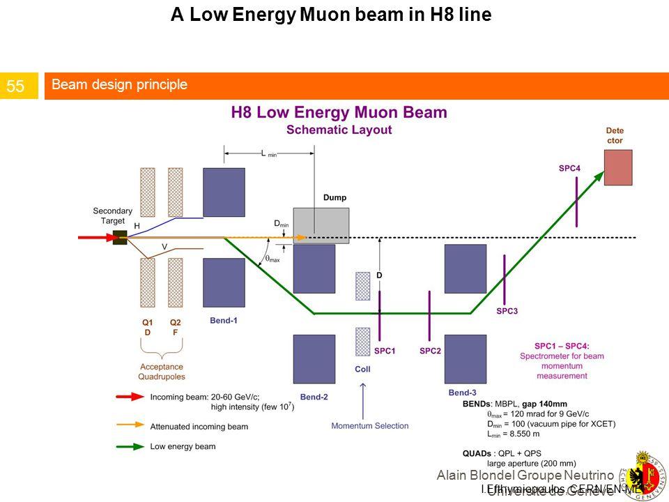 A Low Energy Muon beam in H8 line I.Efthymiopoulos, CERN/EN-MEF 55 Beam design principle