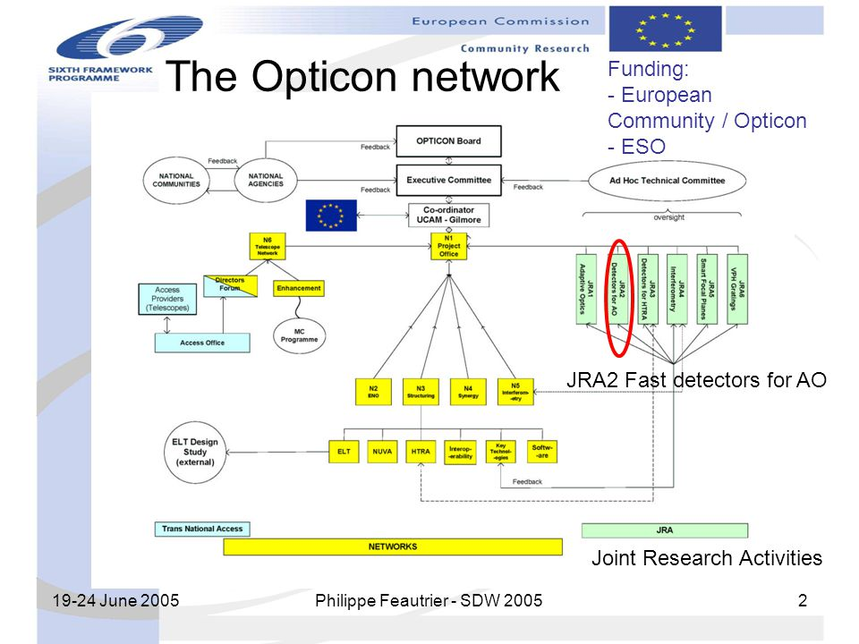19-24 June 2005 Philippe Feautrier - SDW 2005 2 The Opticon network JRA2 Fast detectors for AO Funding: - European Community / Opticon - ESO Joint Res