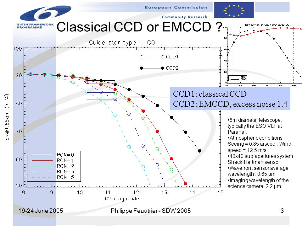 19-24 June 2005 Philippe Feautrier - SDW 2005 3 Classical CCD or EMCCD ? CCD1: classical CCD CCD2: EMCCD, excess noise 1.4 8m diameter telescope, typi