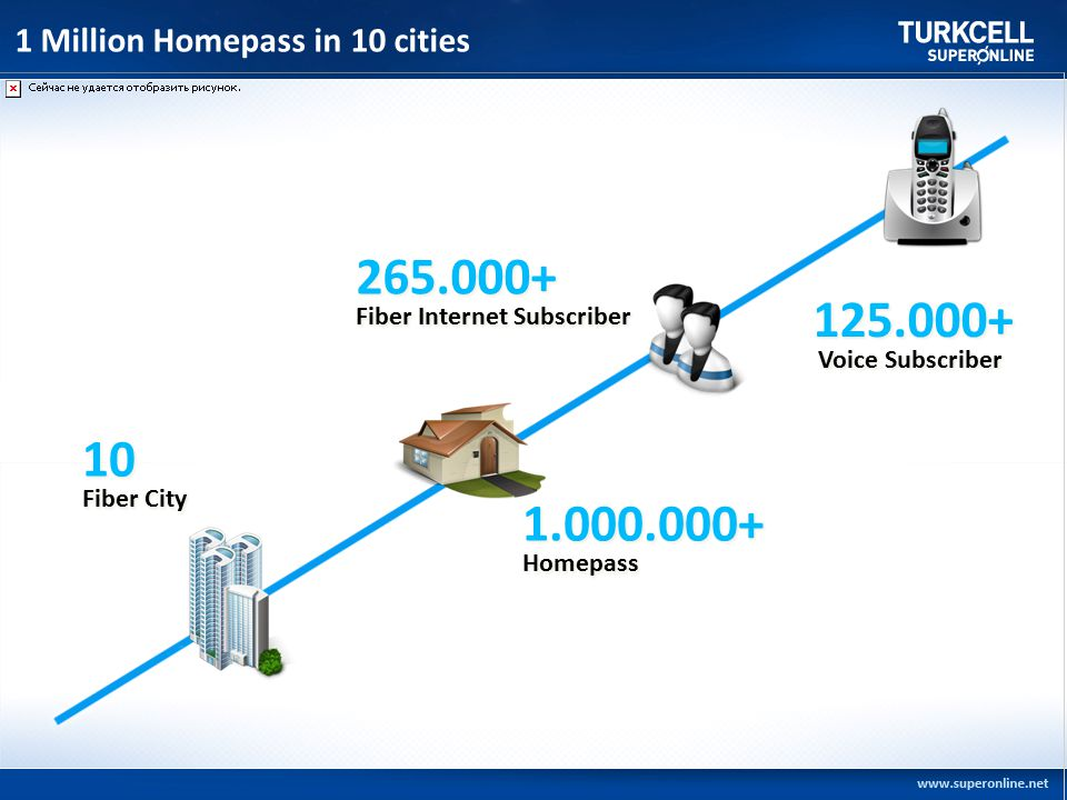 1 Million Homepass in 10 cities 10 Fiber City 10 Fiber City 1.000.000+ Homepass 1.000.000+ Homepass 265.000+ Fiber Internet Subscriber 265.000+ Fiber Internet Subscriber 125.000+ Voice Subscriber 125.000+ Voice Subscriber