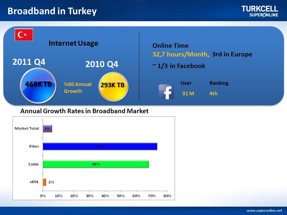 Broadband in Turkey 10 ilde ulaşılan hane (FTTH/B): 1 milyon+ Abone sayısı: 300 bin+ 10 ilde ulaşılan hane (FTTH/B): 1 milyon+ Abone sayısı: 300 bin+ 2011 Q4 Internet Usage 2010 Q4 Online Time 32,7 hours/Month, 3rd in Europe ~ 1/3 in Facebook 468K TB 293K TB %60 Annual Growth UserRanking 31 M4th Annual Growth Rates in Broadband Market