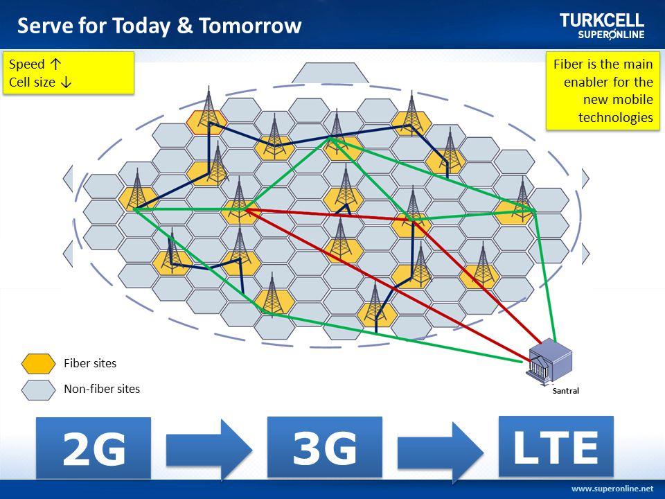 Serve for Today & Tomorrow 10 ilde ulaşılan hane (FTTH/B): 1 milyon+ Abone sayısı: 300 bin+ 10 ilde ulaşılan hane (FTTH/B): 1 milyon+ Abone sayısı: 300 bin+ 2G 3G LTE Santral Fiber sites Non-fiber sites Fiber is the main enabler for the new mobile technologies Speed ↑ Cell size ↓ Speed ↑ Cell size ↓