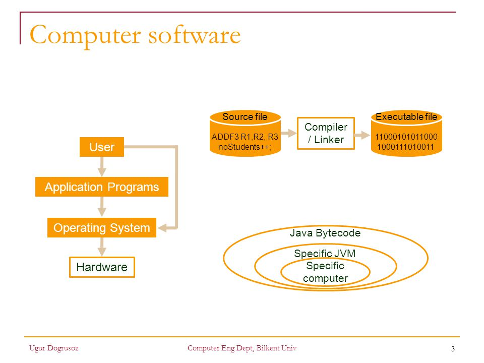 4 How does a program work A program tells a computer what to do, step by step, to get it to do something useful Computers' power comes from (nothing more than)  Accuracy  Speed Ugur DogrusozComputer Eng Dept, Bilkent Univ