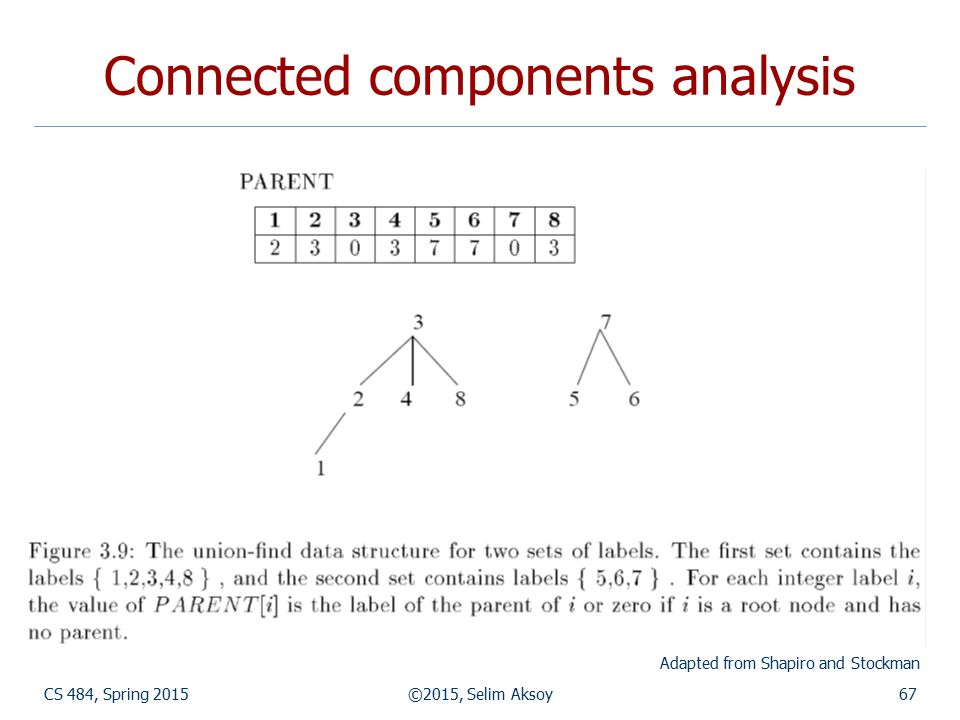CS 484, Spring 2015©2015, Selim Aksoy67 Connected components analysis Adapted from Shapiro and Stockman