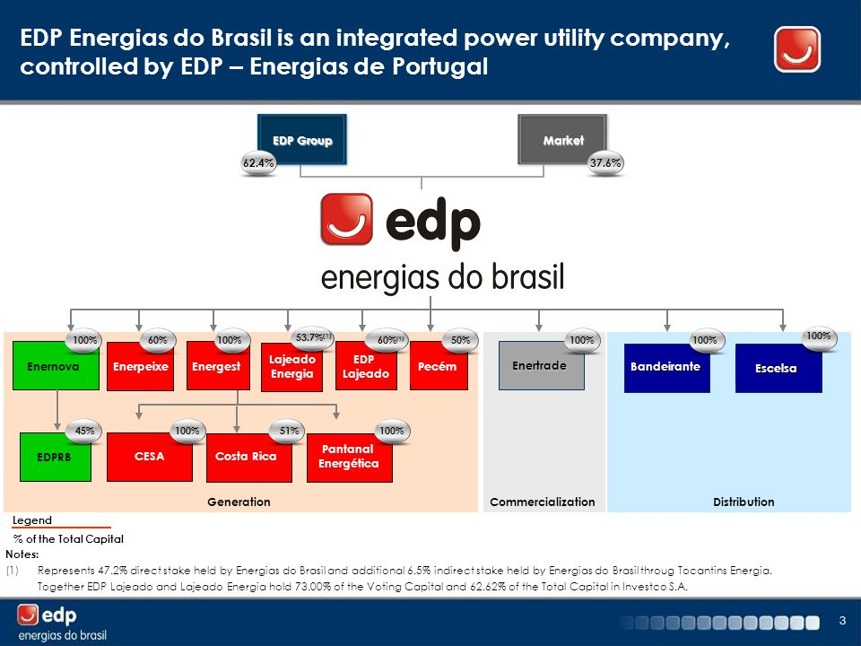 3 EDP Energias do Brasil is an integrated power utility company, controlled by EDP – Energias de Portugal Generation DistributionCommercialization EDP Group Market Enerpeixe Escelsa Enertrade BandeiranteEnernova Energest Costa Rica Pantanal Energética CESA 62.4%37.6% 100% 60%100% 51%100% EDP Lajeado 60% (1) Pecém 50%45% EDPRB Lajeado Energia 53.7% (1) Legend % of the Total Capital Notes: (1)Represents 47.2% direct stake held by Energias do Brasil and additional 6.5% indirect stake held by Energias do Brasil throug Tocantins Energia.