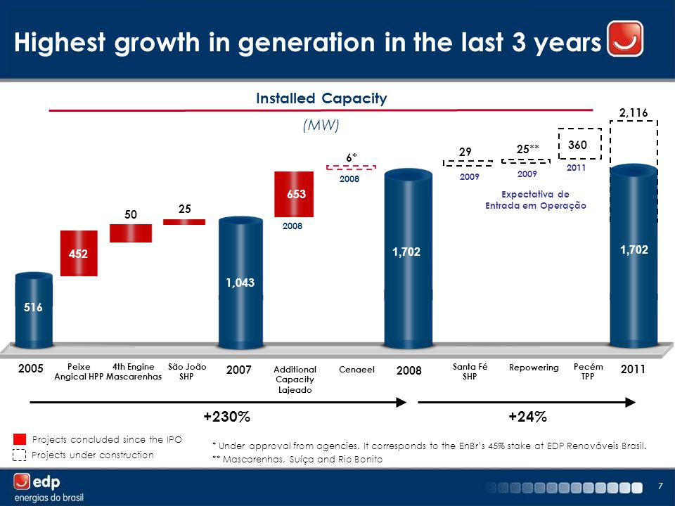 7 Installed Capacity (MW) Highest growth in generation in the last 3 years Projects concluded since the IPO Projects under construction 50 25 29 25** 360 2,116 516 452 1,043 2009 2011 Expectativa de Entrada em Operação 2005 Peixe Angical HPP 4th Engine Mascarenhas São João SHP 2007 Santa Fé SHP Repowering Pecém TPP 2011 Additional Capacity Lajeado * Under approval from agencies.