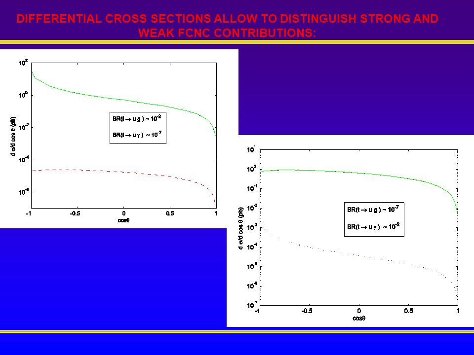 DIFFERENTIAL CROSS SECTIONS ALLOW TO DISTINGUISH STRONG AND WEAK FCNC CONTRIBUTIONS: