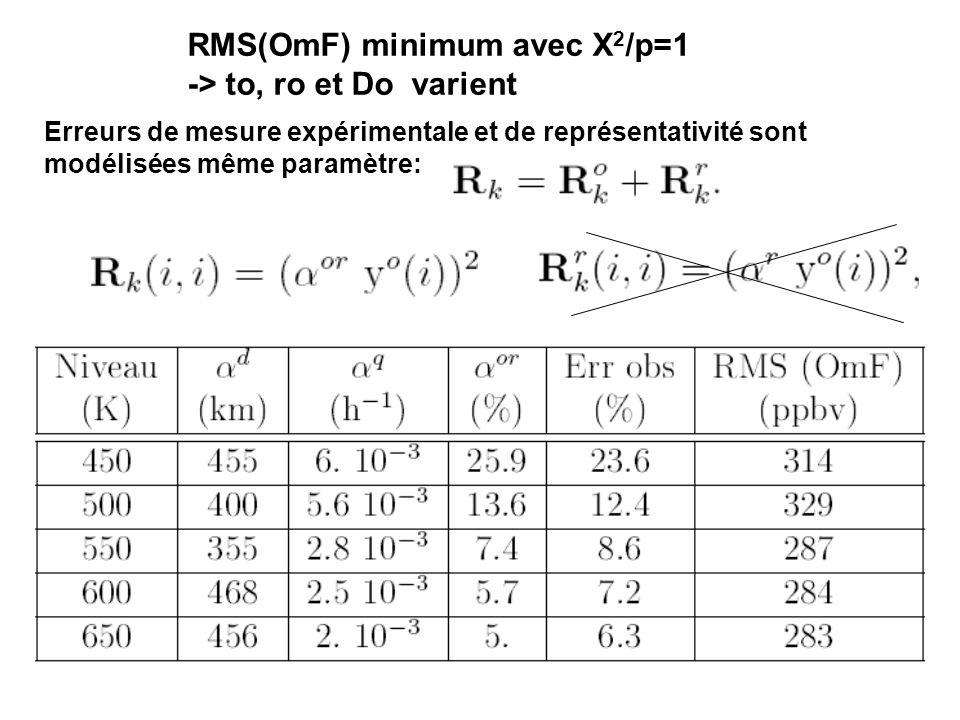 RMS(OmF) minimum avec X 2 /p=1 -> to, ro et Do varient Erreurs de mesure expérimentale et de représentativité sont modélisées même paramètre: