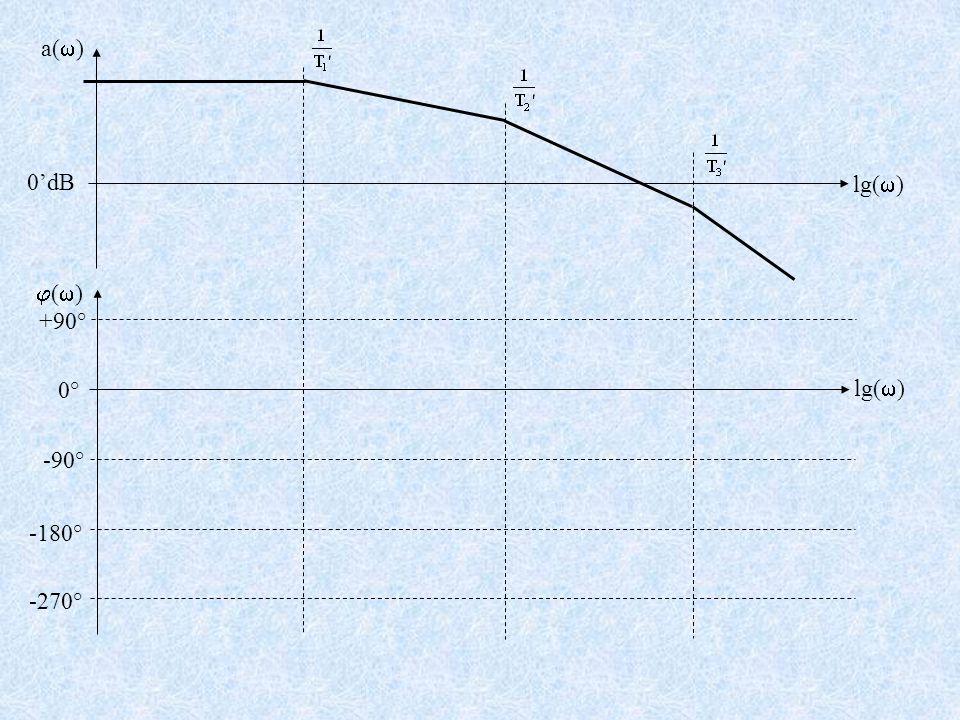 +90° -90° -180° -270° a(  ) lg(  ) 0'dB ()() lg(  ) 0°