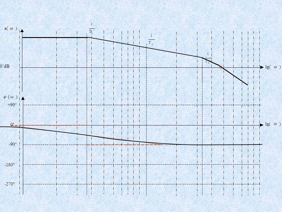 +90° -90° -180° -270° 'T 1 1 'T 1 2 'T 1 3  (  ) lg(  ) 0° a(  ) lg(  ) 0'dB