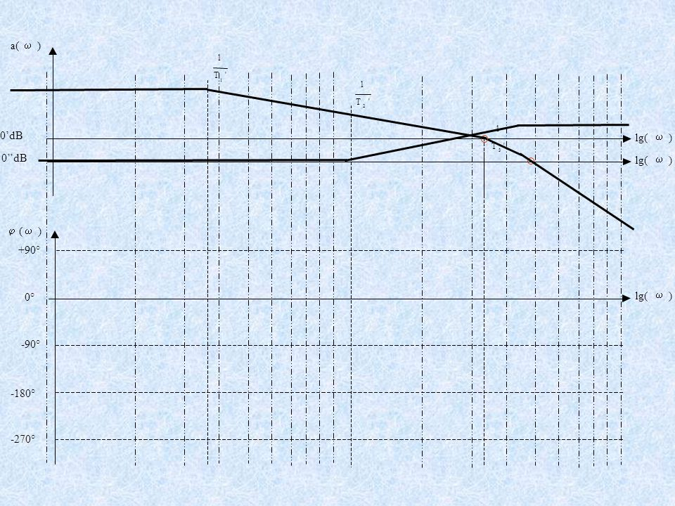 +90° -90° -180° -270° 'T 1 1 'T 1 2 'T 1 3 a(  ) lg(  ) 0'dB  (  ) lg(  ) 0° lg(  ) 0''dB