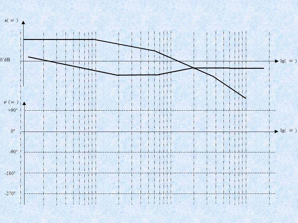 a(  ) lg(  ) 0'dB +90° -90° -180° -270°  (  ) lg(  ) 0°