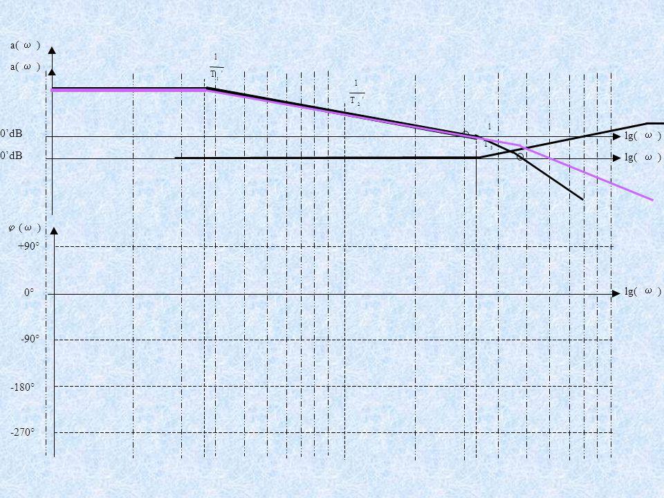 +90° -90° -180° -270° 'T 1 1 'T 1 2 'T 1 3 a(  ) lg(  ) 0'dB  (  ) lg(  ) 0° a(  ) lg(  ) 0'dB