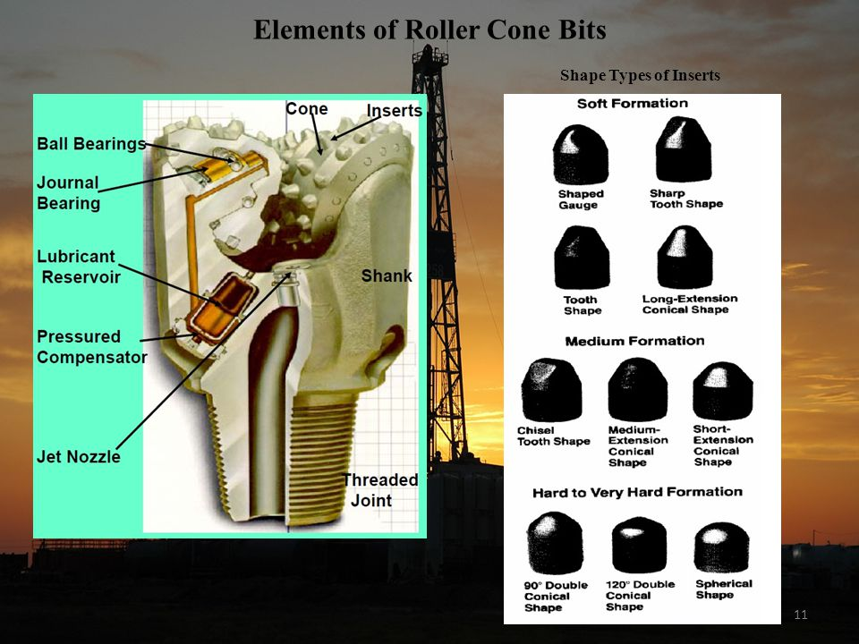 11 Elements of Roller Cone Bits Shape Types of Inserts